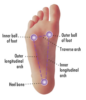 foot-arches-health.jpg
